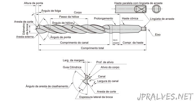 Nome das partes de uma broca