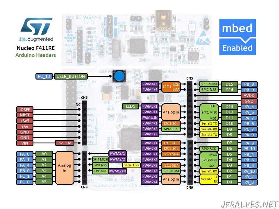 NucleoPinout-Arduino