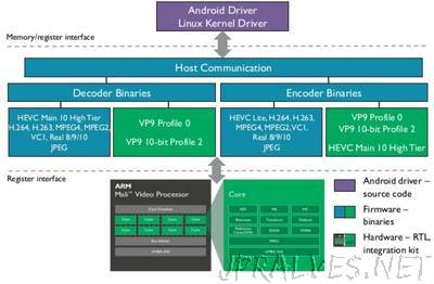 ARM Announces Mali Egil Video Processor with VP9 Decode, VP9 & HEVC Encode, and 4K @ 120 Hz Support