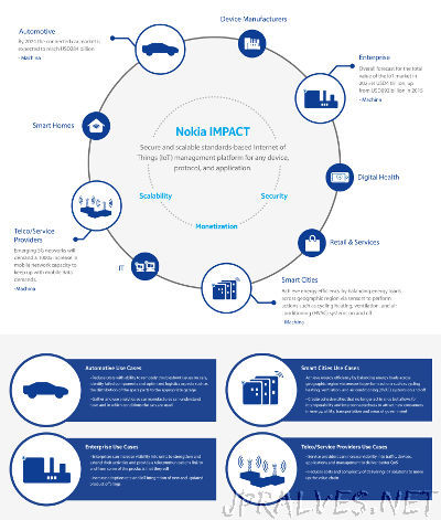 Nokia launches new IMPACT platform for fast and secure delivery of IoT services