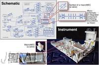 """MECs: """"Building Blocks"""" for Creating Biological and Chemical Instruments"""