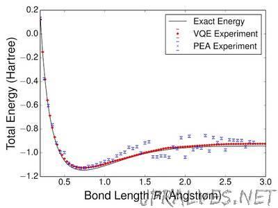 Towards an exact (quantum) description of chemistry