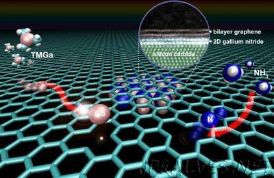 Graphene key to two-dimensional semiconductor with extraordinary properties
