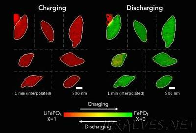 Stanford-led team reveals nanoscale secrets of rechargeable batteries