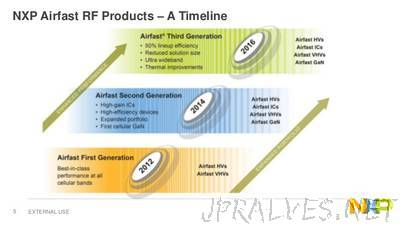 NXP Unveils Airfast 3 RF Power Transistors to Advance Cellular Infrastructure for Smart Cities