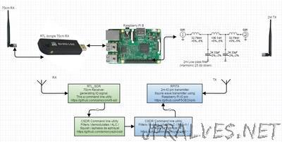 Creating a 2m Fm Repeater with a Raspberry Pi (B) and a RTL dongle