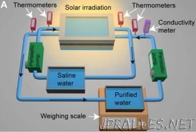 Clean Drinking Water From Solar Power