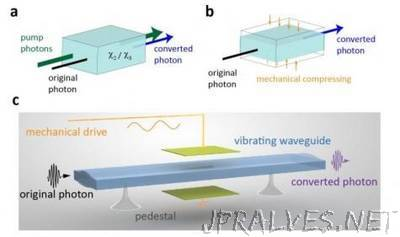 Advancing Quantum Technology in 40 Picoseconds