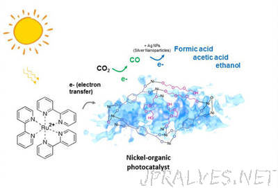 Lights! Action! Photo-Activated Catalyst Grabs CO2 to Make Ingredients for Fuel