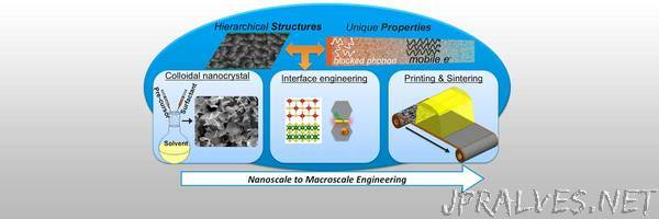 Additive manufacturing may hold key to transforming nanomaterials into multifunctional devices