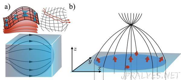 New quantum materials offer novel route to 3D electronic devices