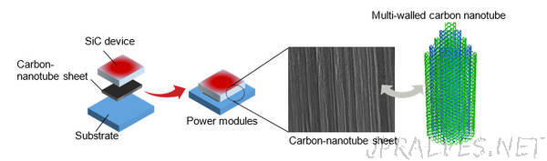 Fujitsu Laboratories Develops Pure Carbon-Nanotube Sheets with World's Top Heat-Dissipation Performance