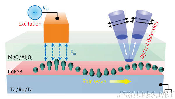 New-wave spintronics comes to light