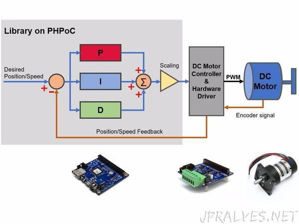 PID Controller, Auto-tuning Library And Example For DC Motor