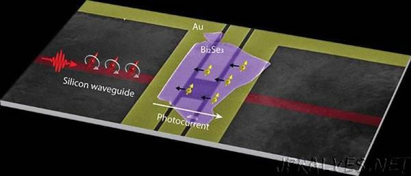Researchers steer the flow of electrical current with spinning light