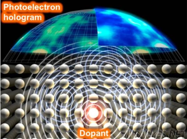 Viewing atomic structures of dopant atoms in 3D relating to electrical activity in a semiconductor