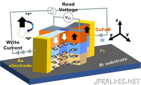 Zero Field Switching (ZFS) Effect in a Nanomagnetic Device