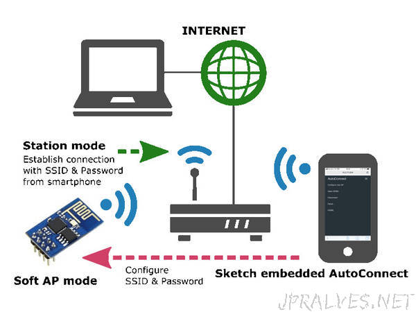 ESP8266 Connect WiFi Made Easy - jpralves net