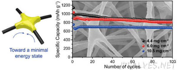 Capillary Forces at Work for Lithium-Sulfur Batteries