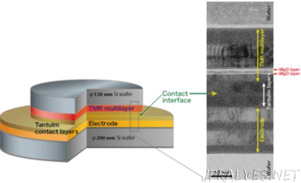 Development of a 3D Stacking Process for Non-Volatile MRAM