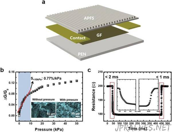 Graphene-based sensor learns to feel like a human