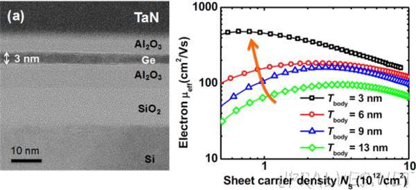 A Dramatic Improvement in Electron Mobility by Using an Ultra-thin, Single-Crystalline Film of Germanium