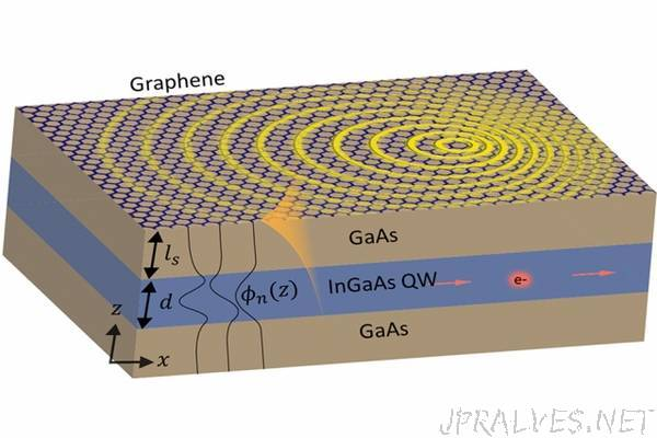 Researchers devise new way to make light interact with matter