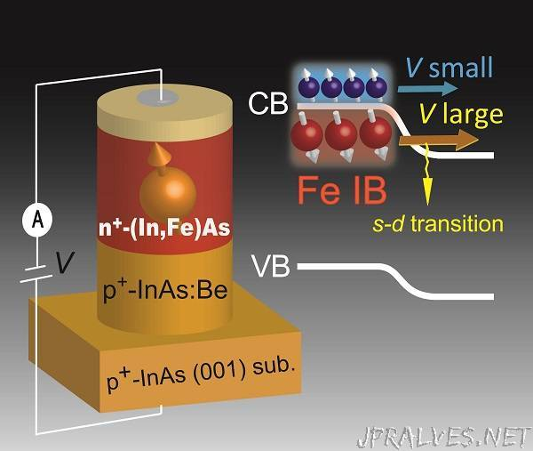 Scientists create new functionality in a spin Esaki diode