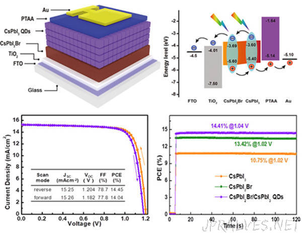 Scientists Fabricate Inorganic Perovskite Solar Cells with Record High Stabilized Efficiency