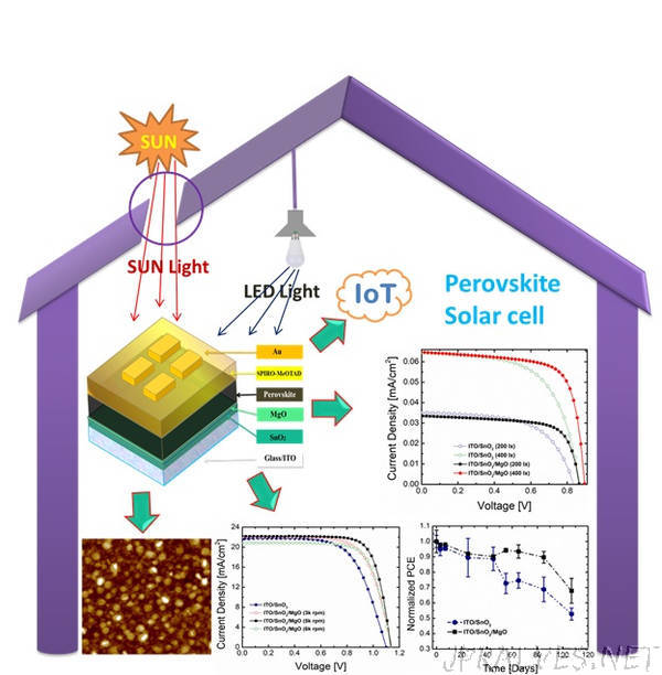 Perovskite Solar Cell Technology for Exceptional Light Harvesting Under Indoor Illumination