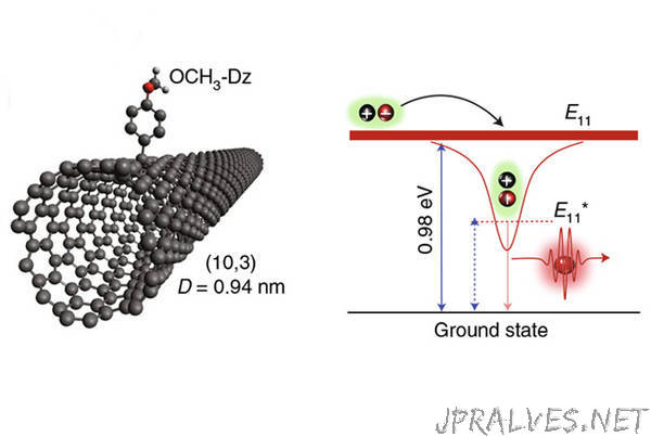Carbon nanotube optics poised to provide pathway to optical-based quantum cryptography and quantum computing