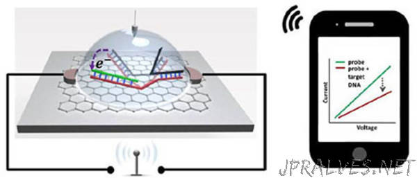Biosensor Chip Detects Single Nucleotide Polymorphism Wirelessly and With Higher Sensitivity