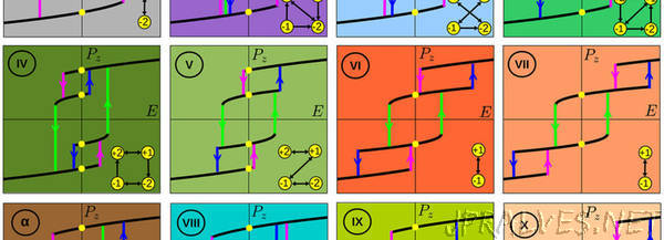 Newly Discovered Properties of Ferroelectric Crystal Shed Light on Emerging Branch of Materials