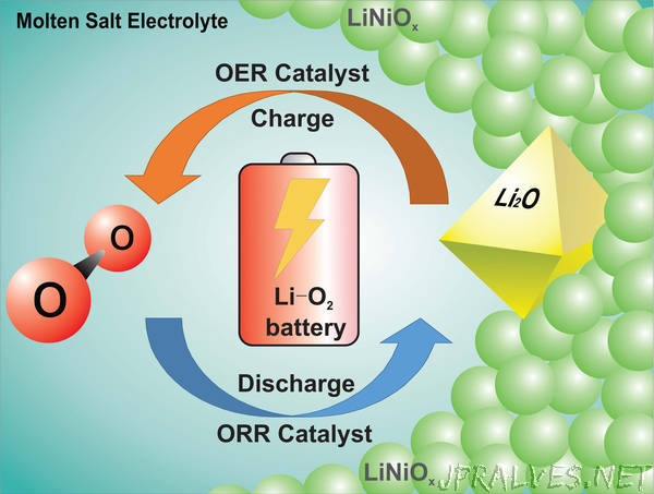 Chemists make breakthrough on road to creating a rechargeable lithium-oxygen battery
