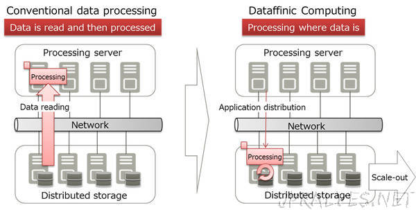 Fujitsu Develops Platform Technology to Support High Speed Processing of Massive Data in Distributed Storage