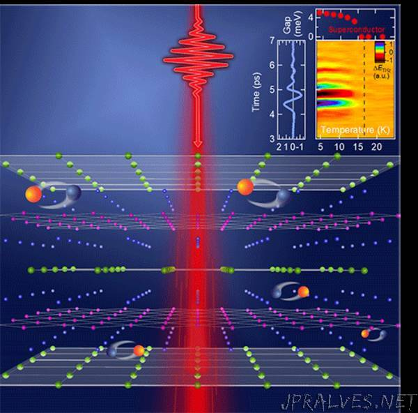 Physicists uncover new competing state of matter in superconducting material
