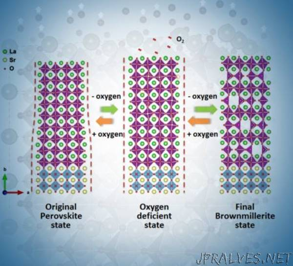 Materials Research: Oxide Ceramics with Reversible Properties