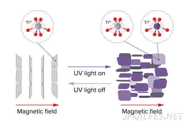 Photoreactions activate magnetic nanoswitches