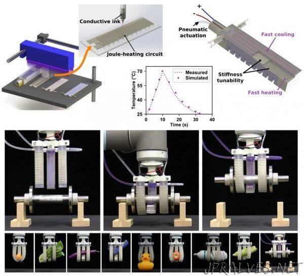 Multimaterial 3D printing used to develop Fast Response Stiffness-tunable Soft Actuator