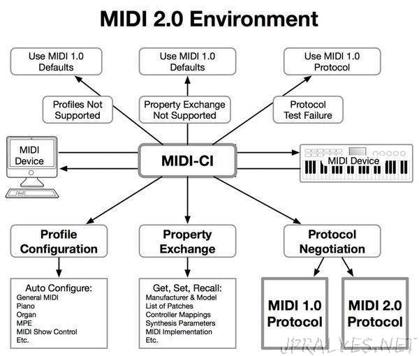 The MIDI Manufacturers Association (MMA) and the Association of Music Electronics Industry (AMEI) announce MIDI 2.0 Prototyping