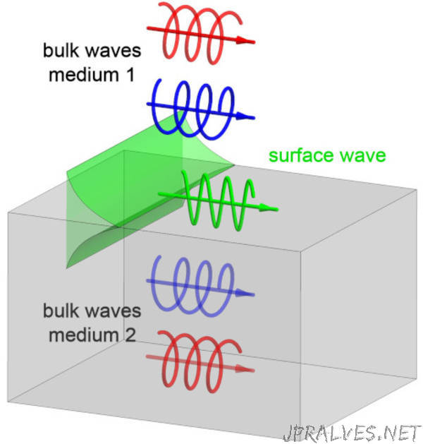 Physicists uncover the topological origin of surface electromagnetic waves