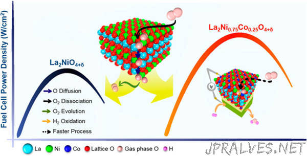 Newly Discovered Design Rules Lead to Better Fuel Cell Catalyst