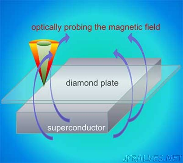 Scientists measure exact edge between superconducting and magnetic states