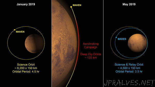NASA's MAVEN Shrinking Its Orbit for Mars 2020 Rover