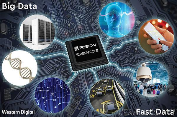 "Western Digital's RISC-V ""SweRV"" Core Design Released For Free"