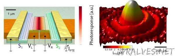 Graphene gives a tremendous boost to future terahertz cameras