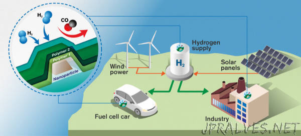 World's fastest hydrogen sensor could pave the way for clean energy