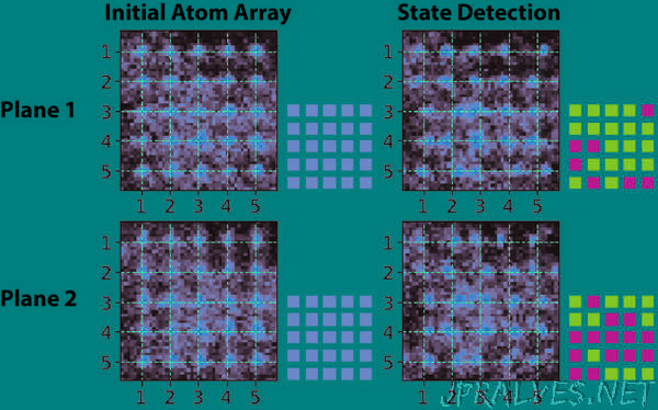 Extremely accurate measurements of atom states developed for quantum computing