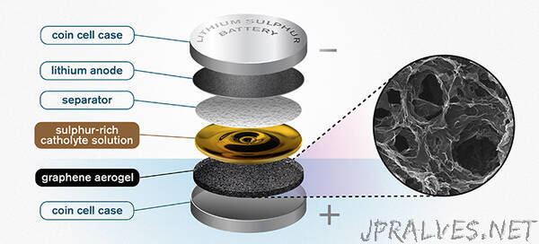 Graphene sponge paves the way for future batteries