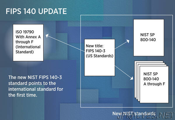 NIST Links Federal Encryption Testing to International Standard for First Time